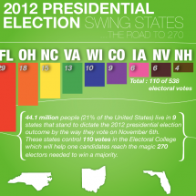 Election 2012: Swing States Infographic