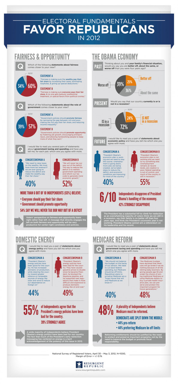 Electoral Fundamentals Favor Republicans in 2012  Infographic