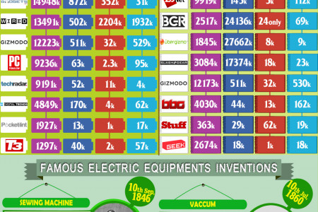 Electric Appliances: Their Invention and Evolution Infographic