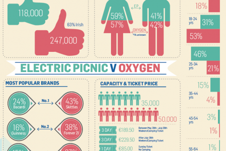 Electric Picnic v Oxygen Infographic
