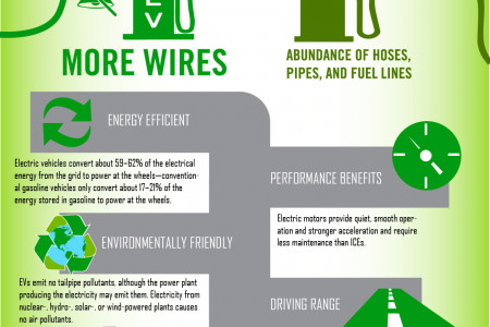 Electric Vehicles - How you are Saving Gas and the Environment Infographic