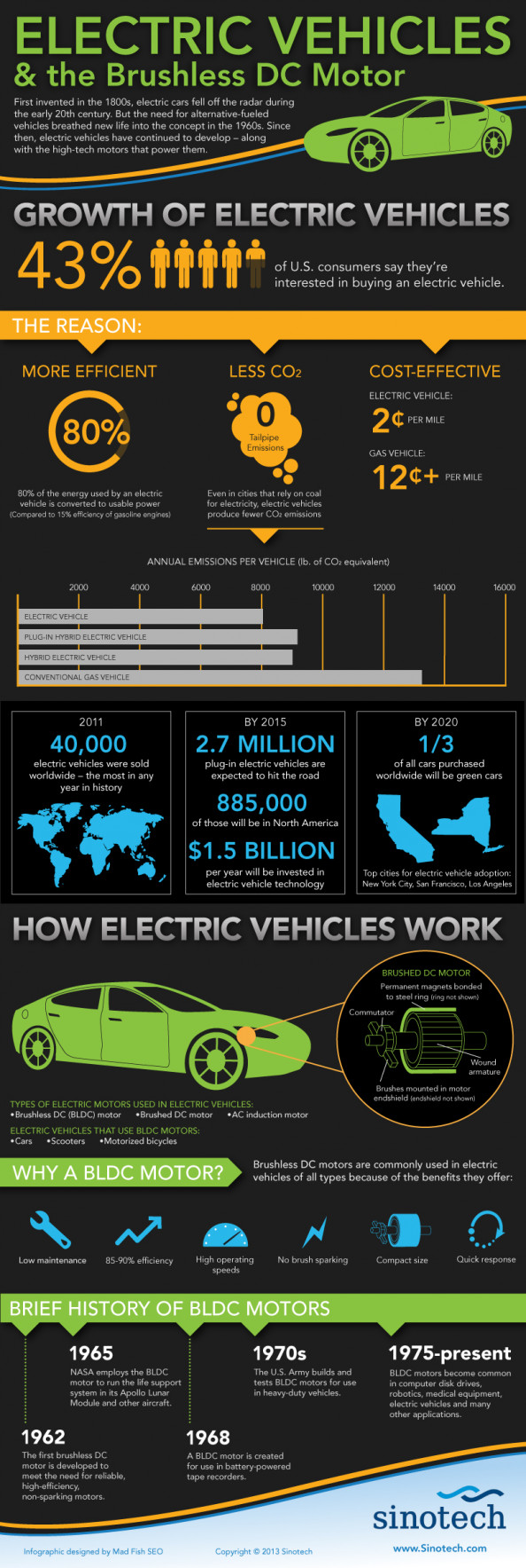 Electric Vehicles &amp; the Brushless DC Motor  Infographic