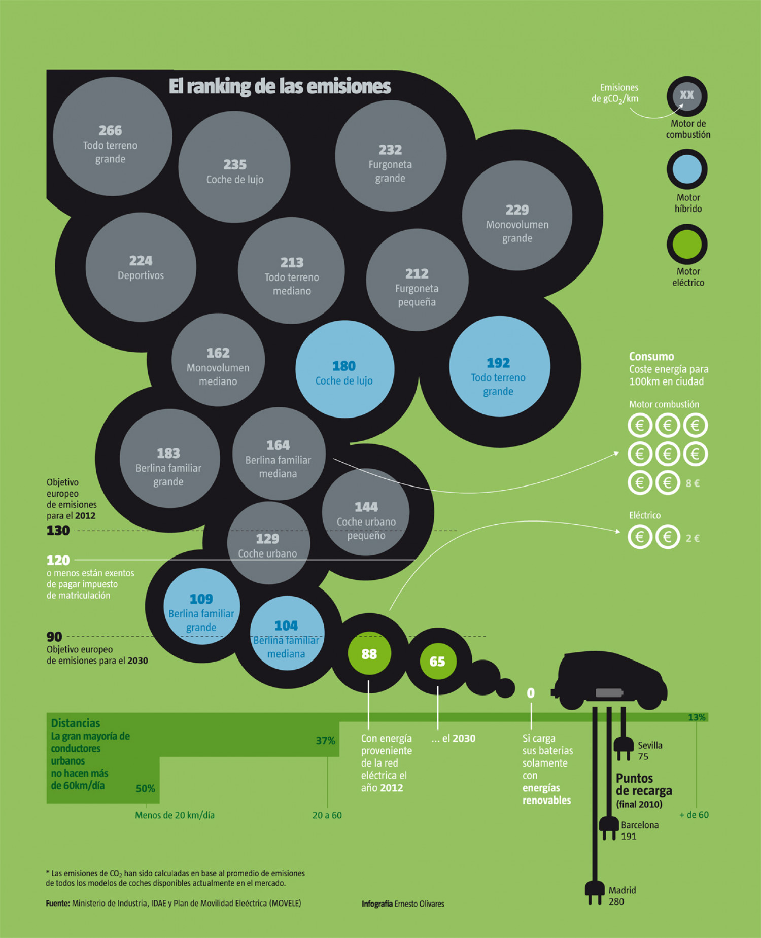 Electric vehicles, Ranking CO2 emissions Infographic