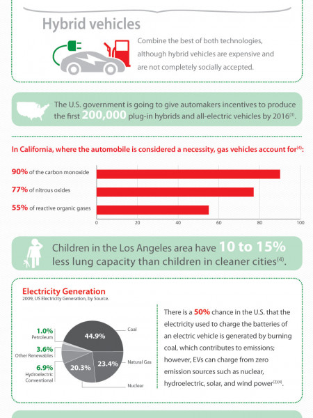 Electric Vehicles VS Regular Gasoline Cars  Infographic