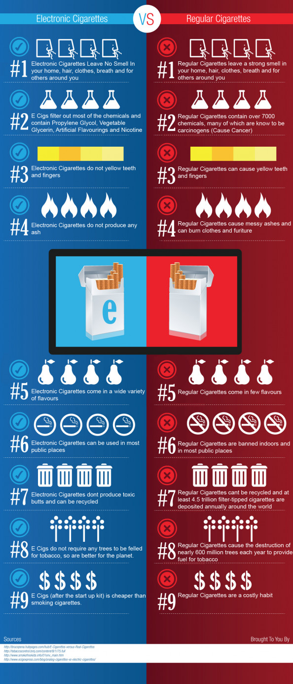 Electronic Cigarettes Vs Regular Cigarettes Infographic