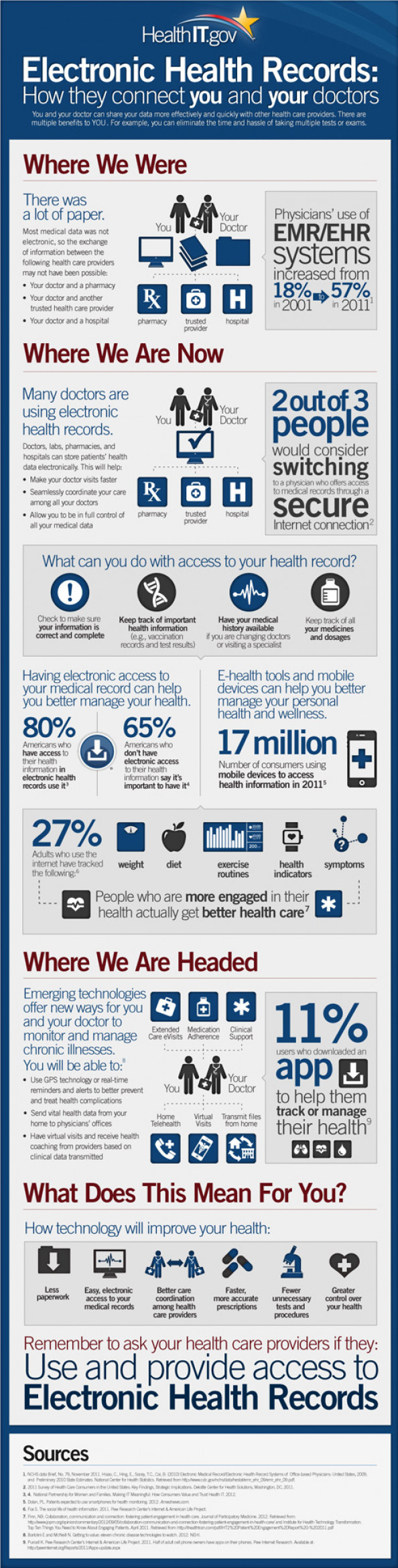 Electronic Health Records: How They Connect to You and Your Doctors Infographic