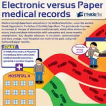 Electronic Medical Records Infographic
