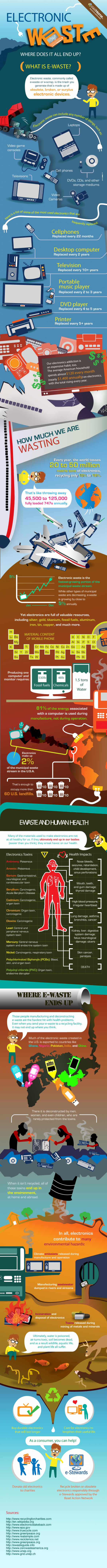 Electronic Waste: Where Does it End Up?