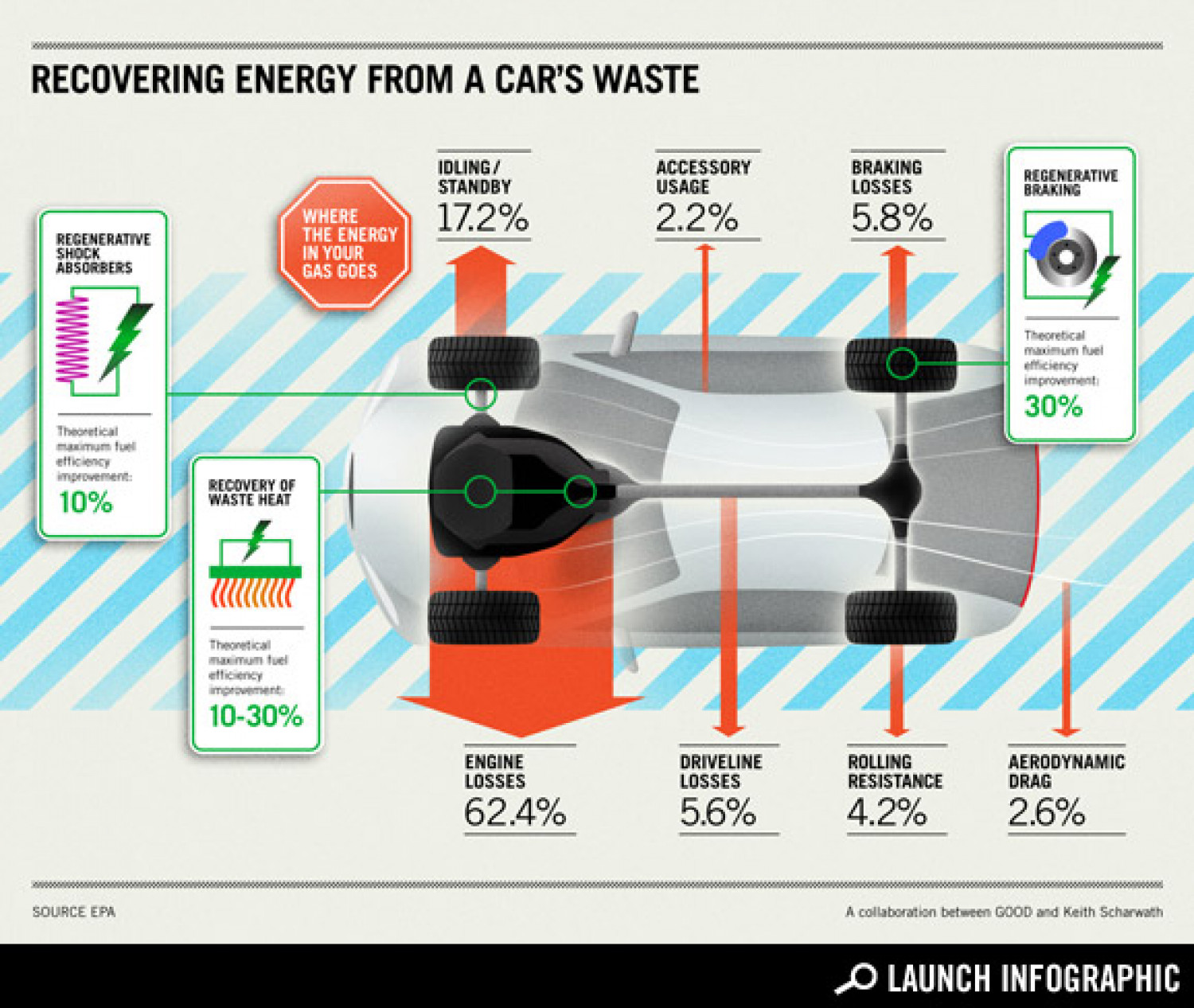 Eliminating the Wasted Energy in Your Car Infographic