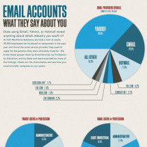Email Accounts: What They Say About You Infographic