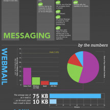 Email Evolution Infographic