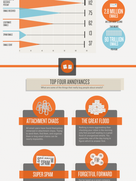 Email Irritation Infographic