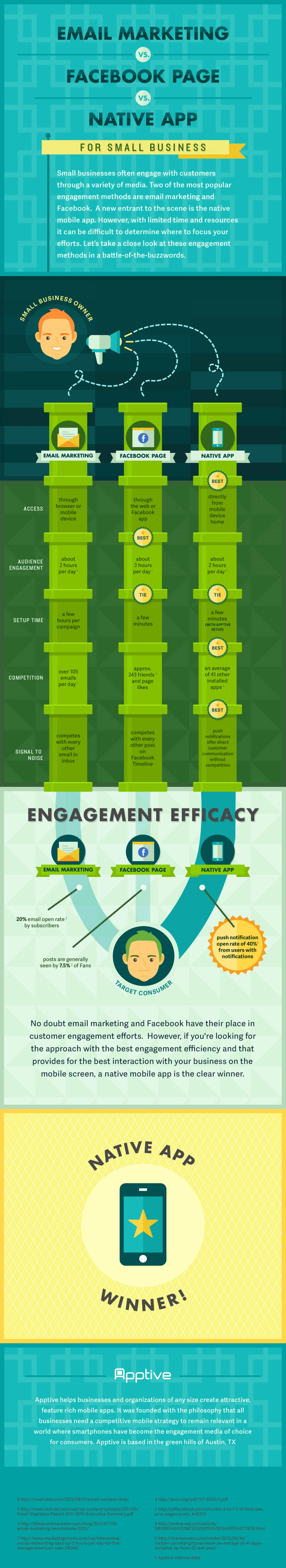 Email Marketing / Facebook / Mobile App Infographic