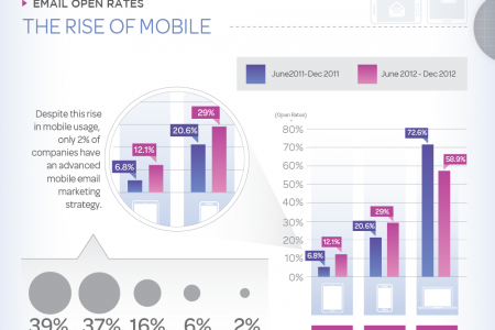 Email Marketing is Changing – The Rise of Mobile and Triggered Emails Infographic