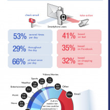 Email Mobile Marketing Infographic