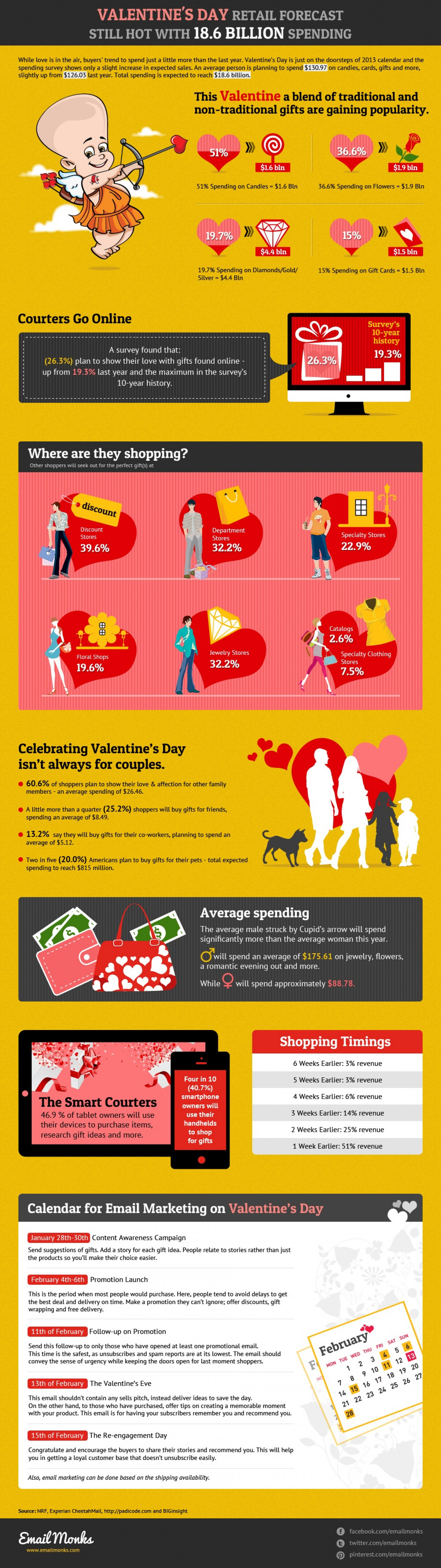 Email Monks Valentine's Day Retail Sales Forecast 2013 Infographic