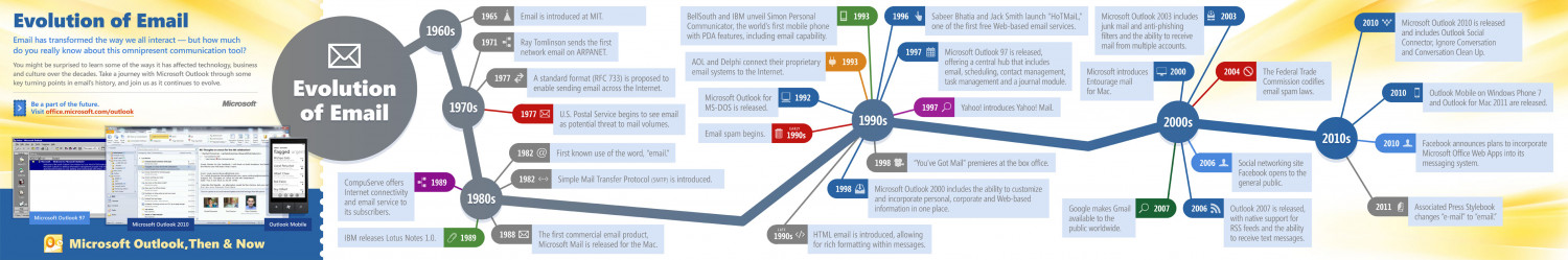 Email: So yesterday? Infographic
