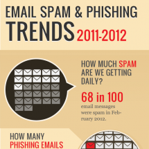 Email Spam and Phishing Trends 2011-2012 Infographic