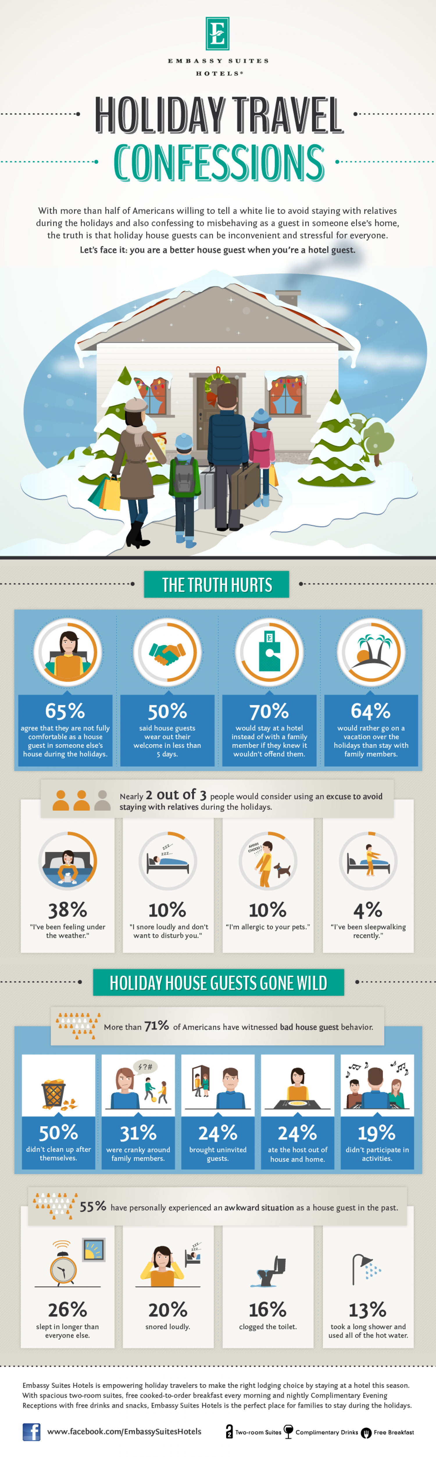 Embassy Suites Holiday Travel Confessions Infographic