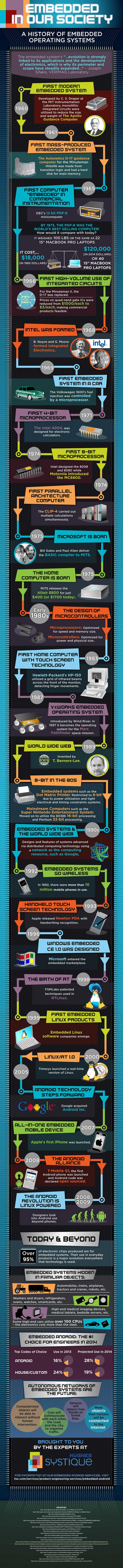 Embedded In Our Society: A History Of Embedded Operating Systems