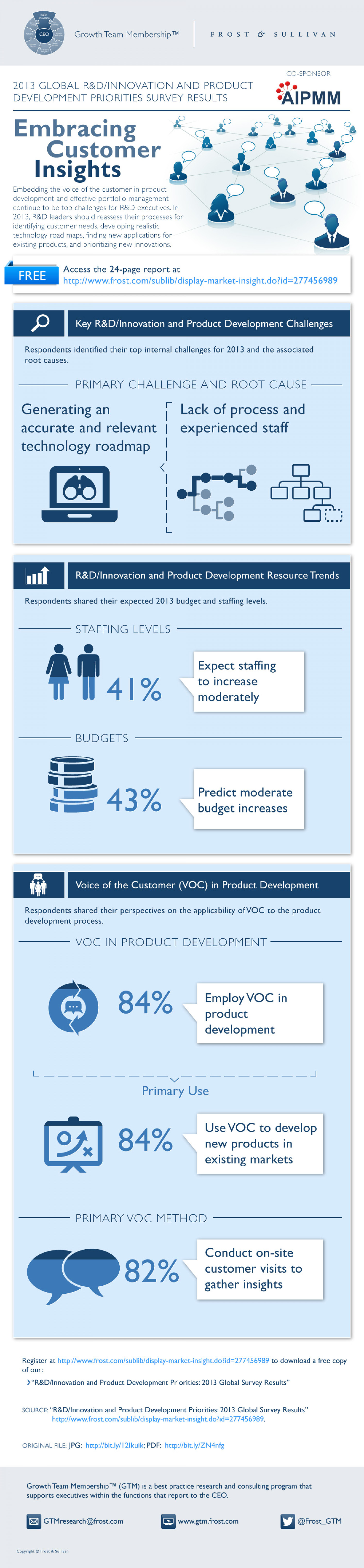 Embracing Customer Insights Infographic