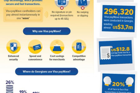 Embracing Visa payWave: Georgia Takes the Lead Infographic