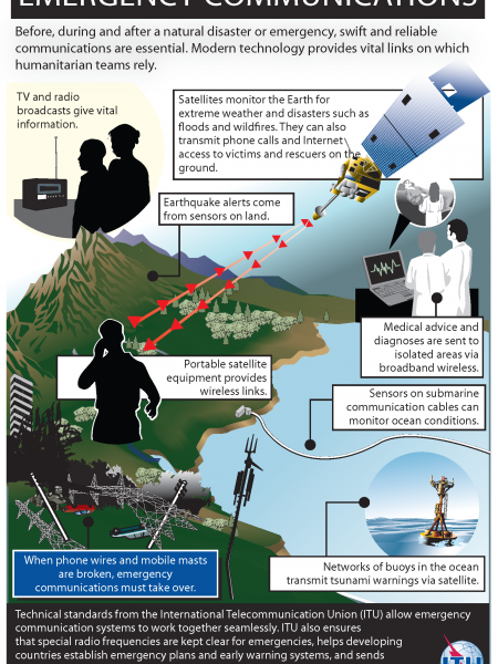 Emergency Communications Infographic