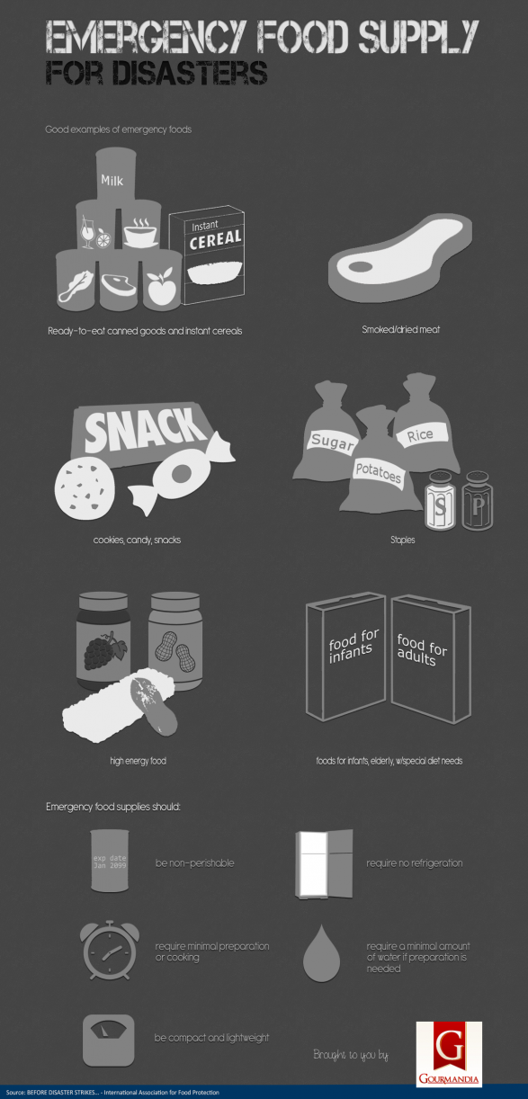 Emergency Food Supply For Disasters