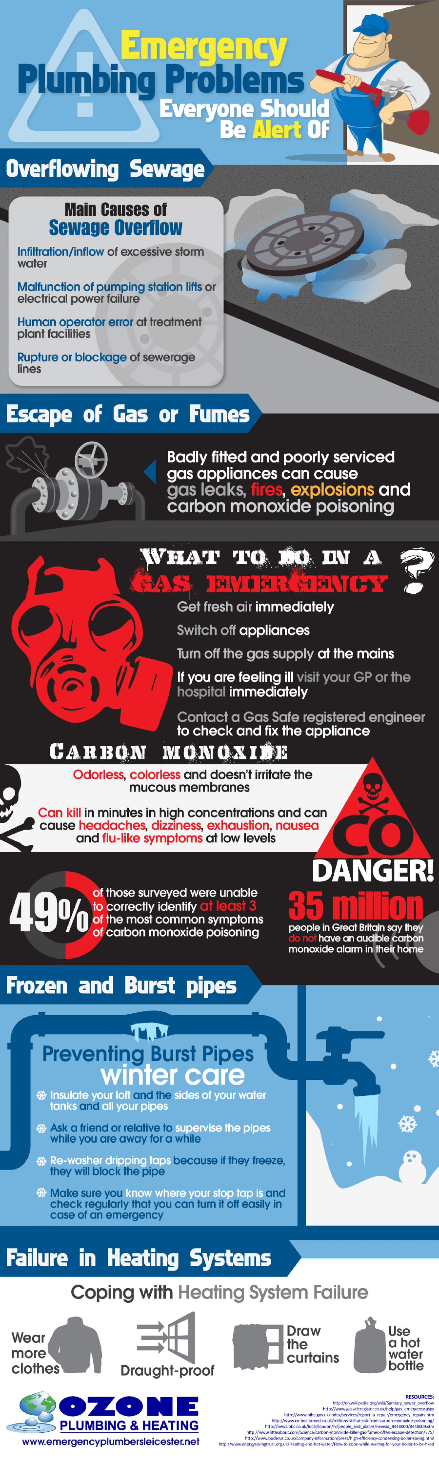 Emergency Plumbing Problems Everyone Should Be Alert Of Infographic