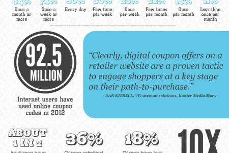 Emerging Market Turkey & Coupon Codes 2013 Infographic