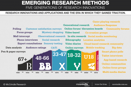 Emerging Research Methods Infographic