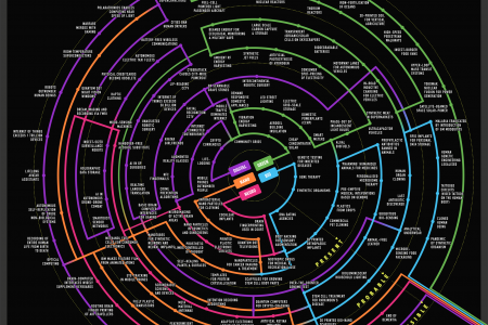 Emerging Science and Technology  Infographic