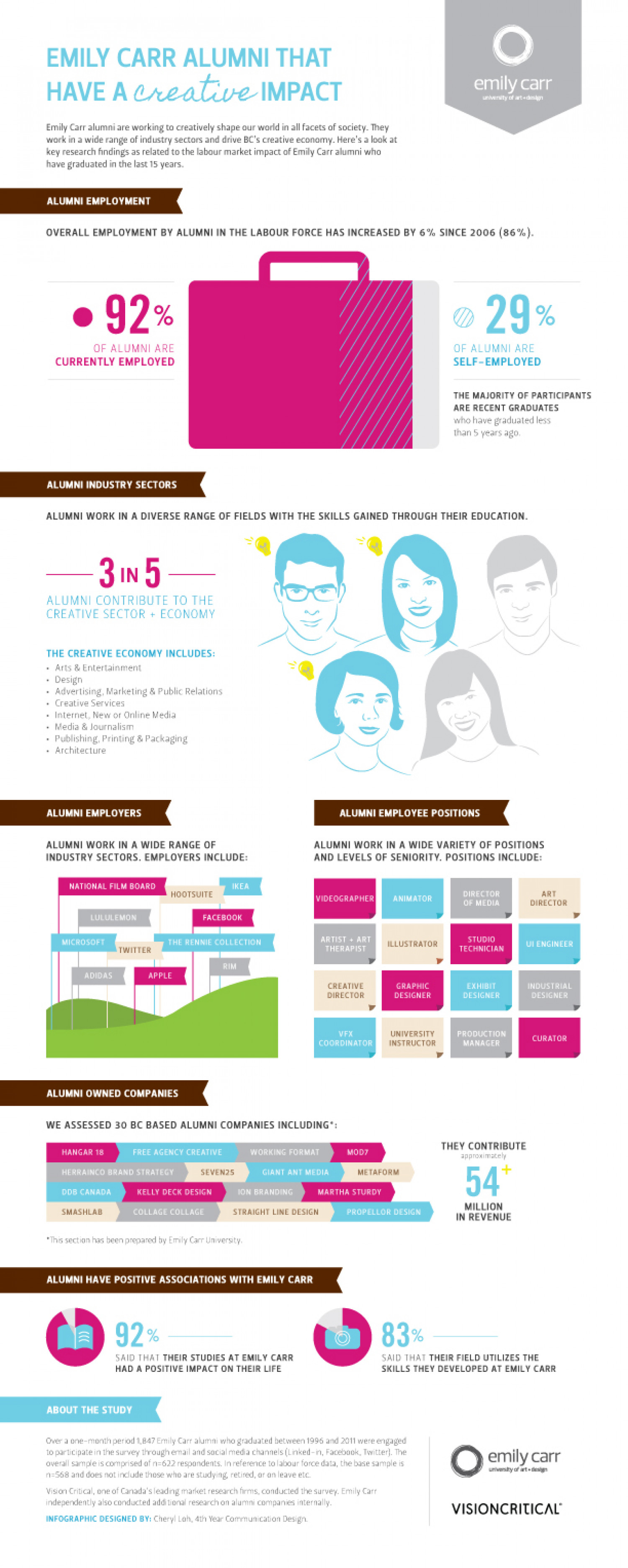 Emily Carr Alumni That Have a Creative Impact Infographic