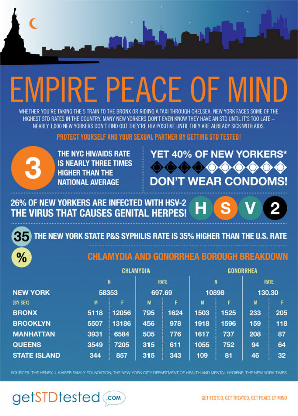 Empire Peace of Mind Infographic
