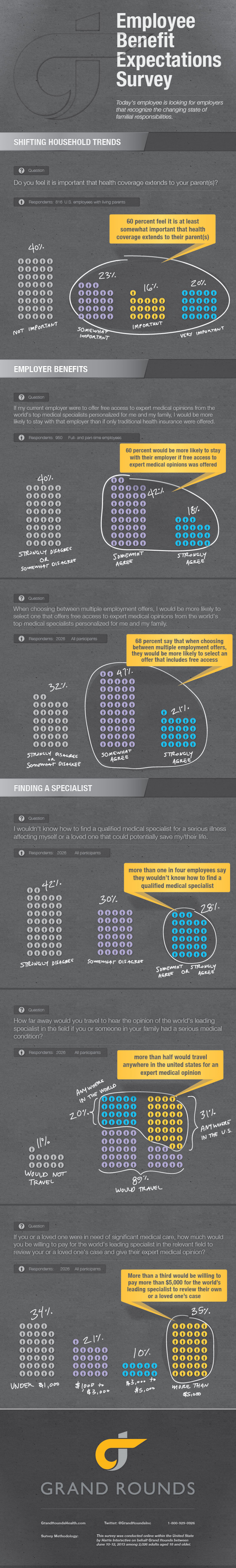 Employee Benefit Expectations Survey Infographic