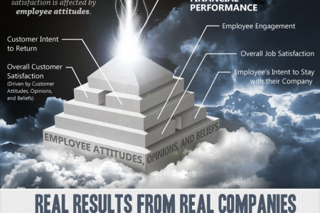 Employee Engagement Customer Satisfaction Financial Performance Infographic