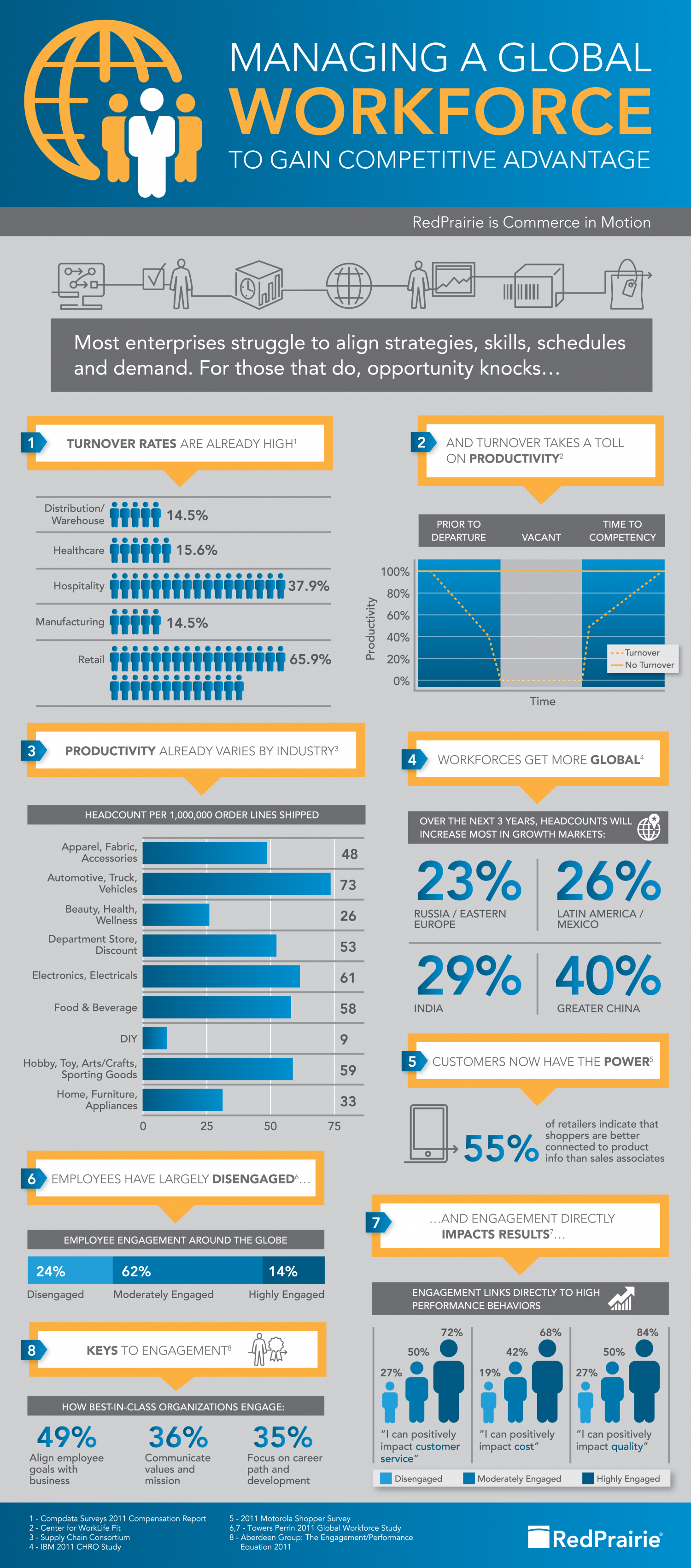Employee Engagement Drives Productivity Infographic