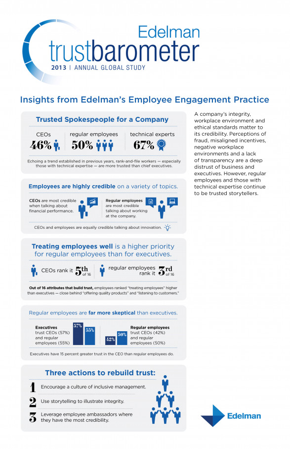 Employee Engagement Insights from Edelman�s 2013 Trust Barometer