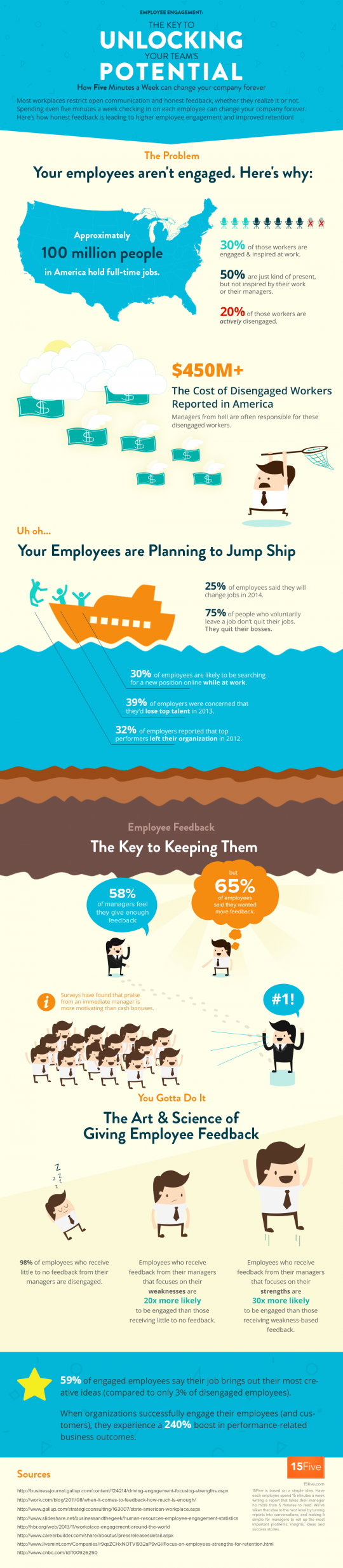 Employee Engagement: The Key to Unlocking Your Teamâ??s Potential