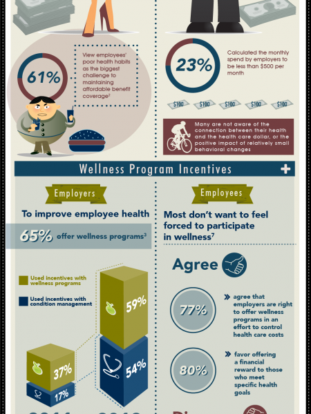 Employee Health and Incentives Infographic