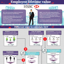 Employee lifetime value Infographic