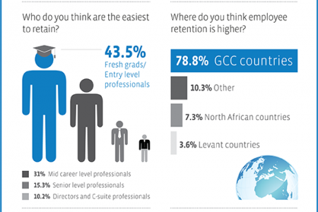Employee Retention in the Middle East Infographic