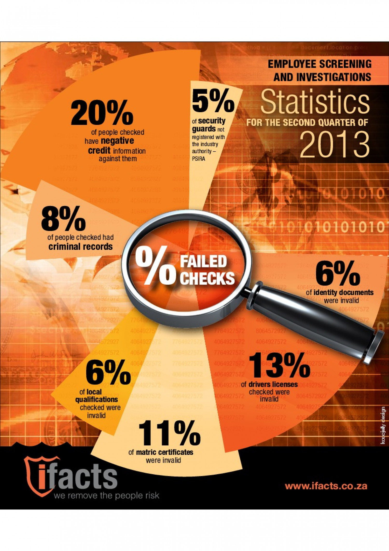 Employee Screening & Investigations Statistics - Second Quater of 2013 Infographic
