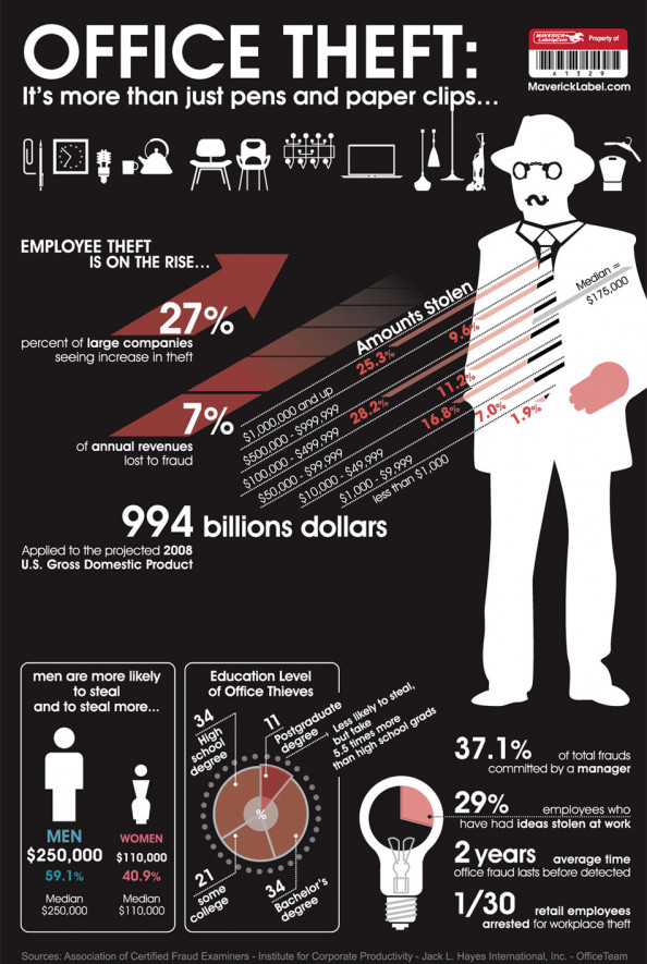 Employee Theft Statistics Infographic