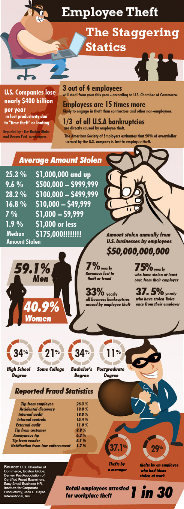 Employee Theft Infographic