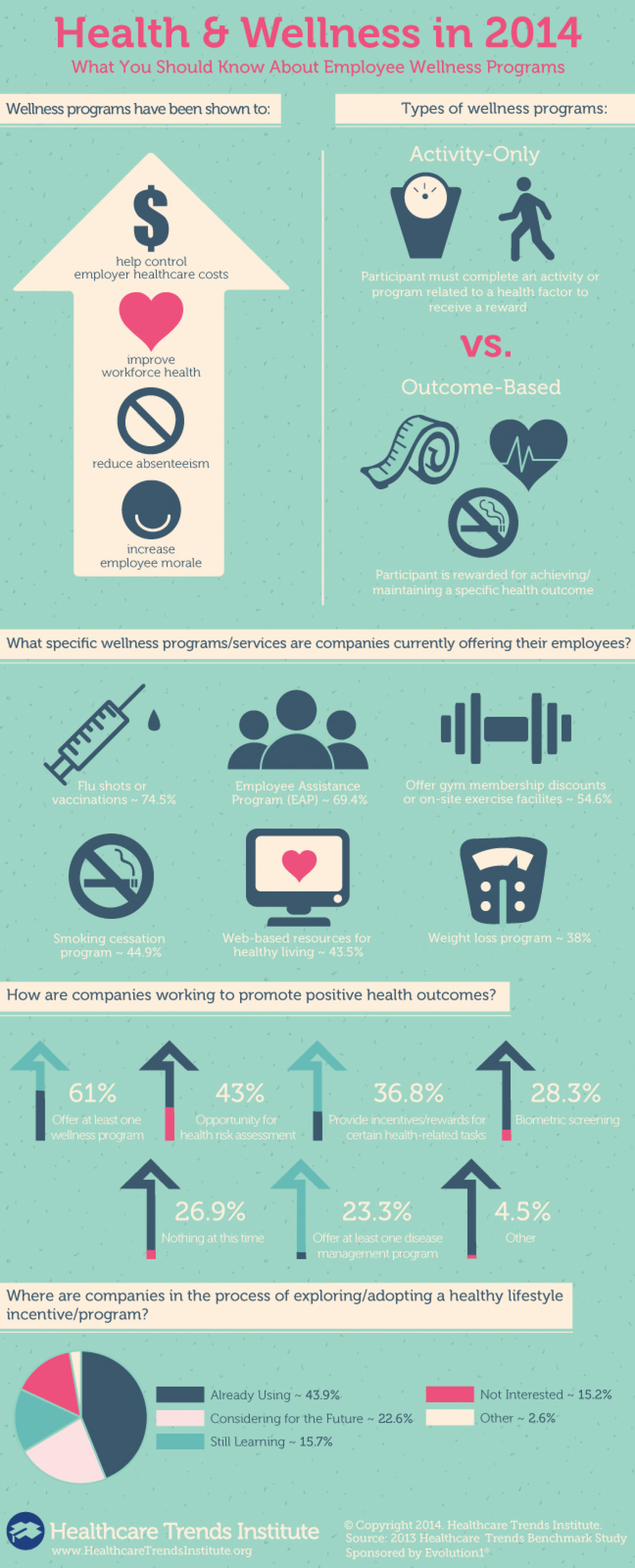 What You Should Know About Employee Wellness Programs [infographic]