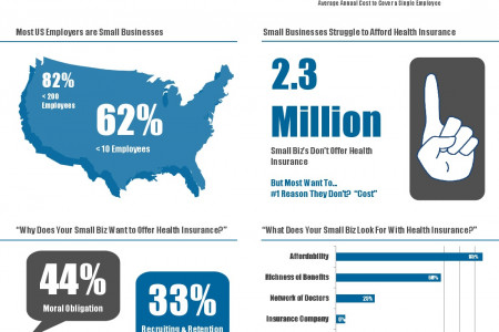 Employer Health Insurance - The 8 Key Trends of 2013 Infographic
