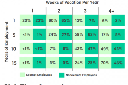 Employer Vacation and Sick Time Policies Infographic