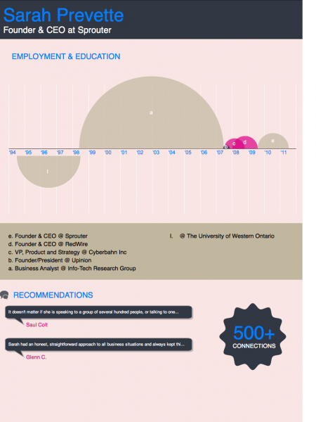 Employment and Education Infographic