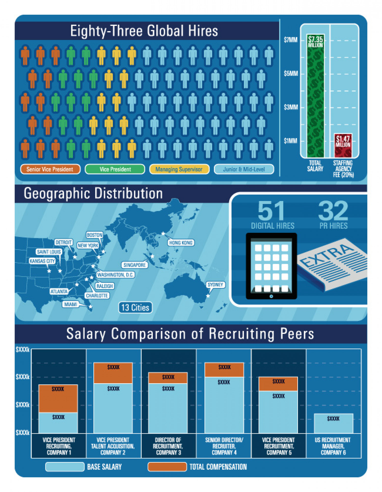 Employment Annual Review Infographic